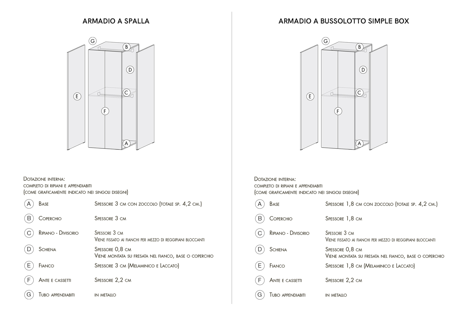 Modular and freestanding wardrobes parts