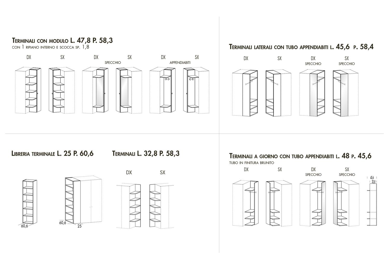 Modelli terminali
