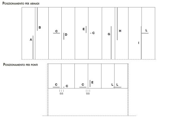 Schema del posizionamento delle maniglie